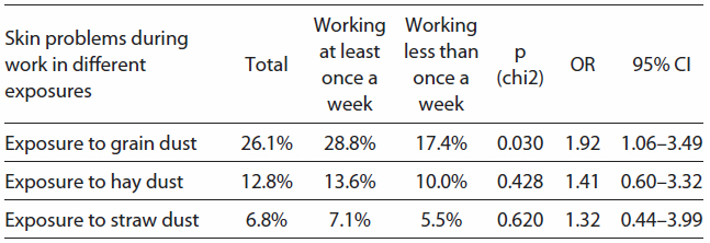 Table 2. The relationship between the intensity of work on the farm and the prevalence of skin symptoms provoked by plant dusts